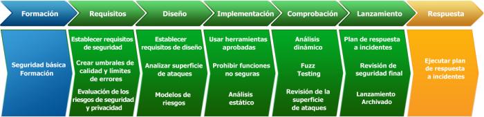 SDL-Fases.jpg
