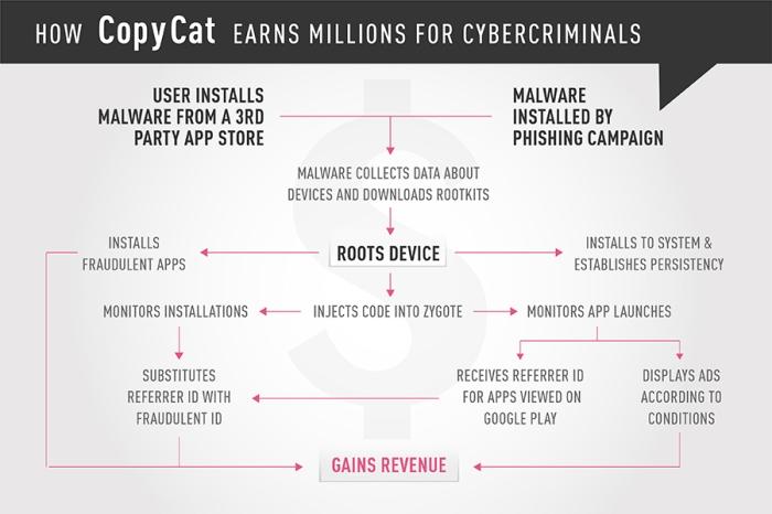 +CopyCat-Infographics_all